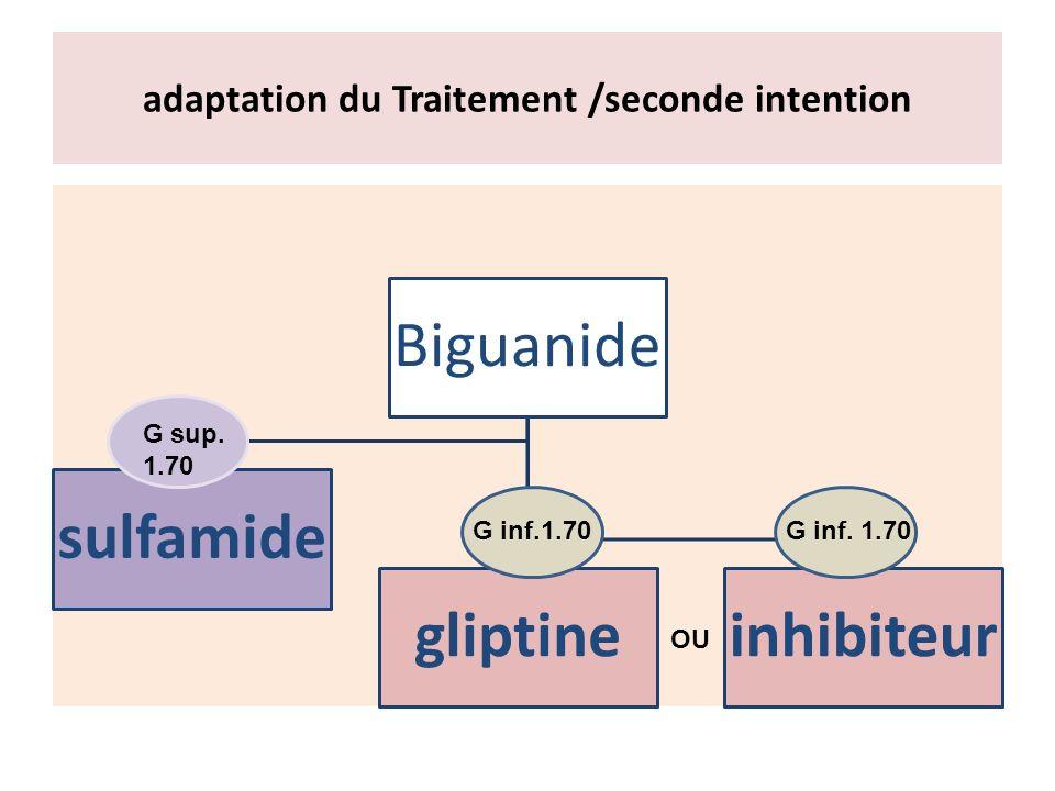 adaptation du Traitement /seconde intention Biguanide sulfamide gliptineinhibiteur G inf.1.70 G sup. 1.70 OU