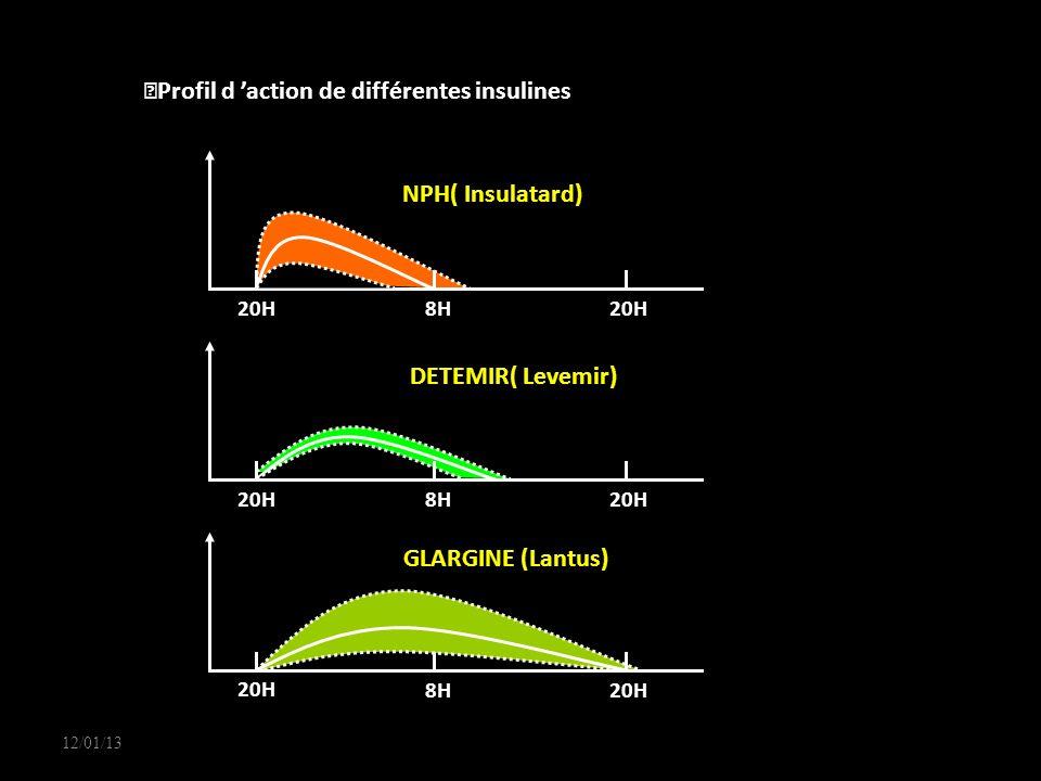 12/01/13 20H 8H 20H 8H 20H 8H NPH( Insulatard) DETEMIR( Levemir) GLARGINE (Lantus) Profil d action de différentes insulines