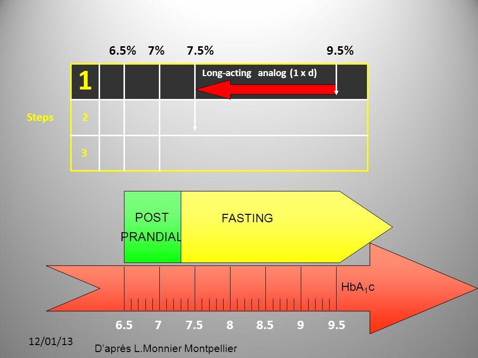 12/01/13 6.577.588.599.5 HbA 1 c POST PRANDIAL FASTING Steps 1 2 3 9.5%7.5%7%6.5% Long-acting analog (1 x d) Daprès L.Monnier Montpellier