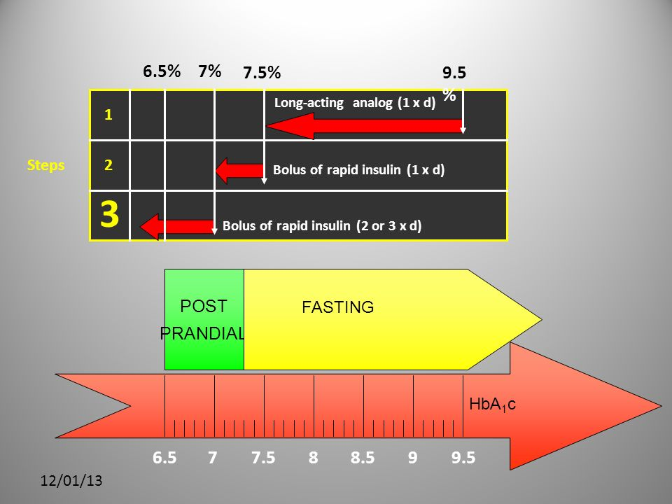 12/01/13 6.577.588.599.5 HbA 1 c POST PRANDIAL FASTING Steps 1 2 3 9.5 % 7% 7.5% 6.5% Bolus of rapid insulin (1 x d) Bolus of rapid insulin (2 or 3 x d) Long-acting analog (1 x d)