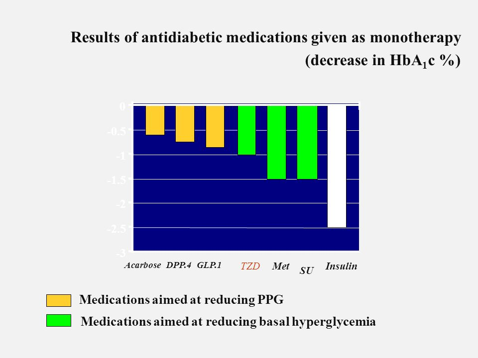 Results of antidiabetic medications given as monotherapy (decrease in HbA 1 c %) -3 -2.5 -2 -1.5 -0.5 0 Insulin SU TZD GLP.1DPP.4Acarbose Met Medicati