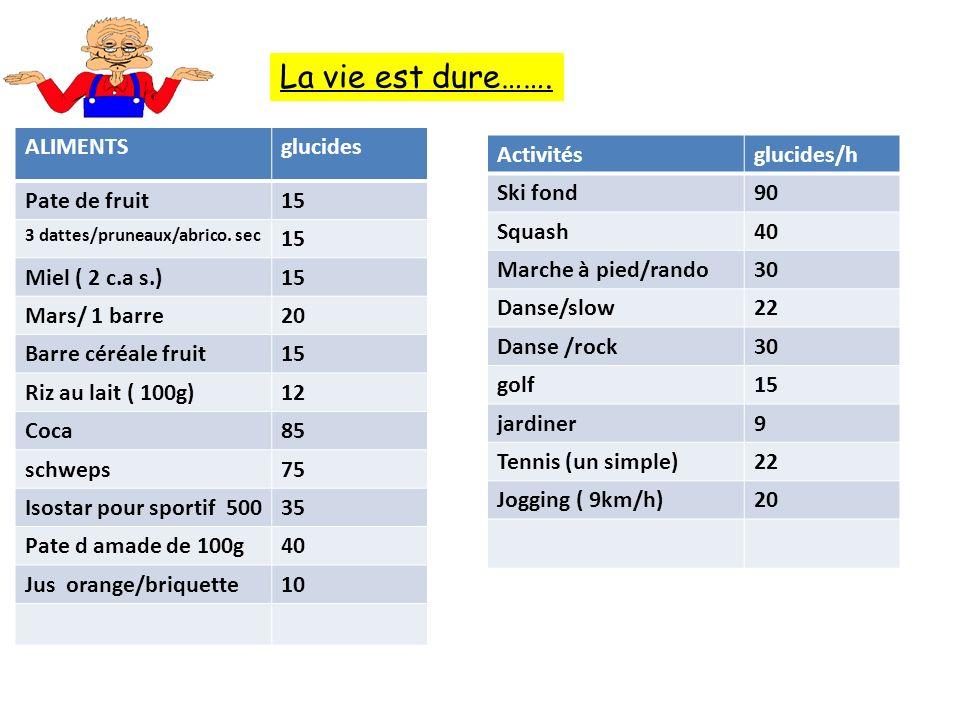 ALIMENTSglucides Pate de fruit15 3 dattes/pruneaux/abrico.
