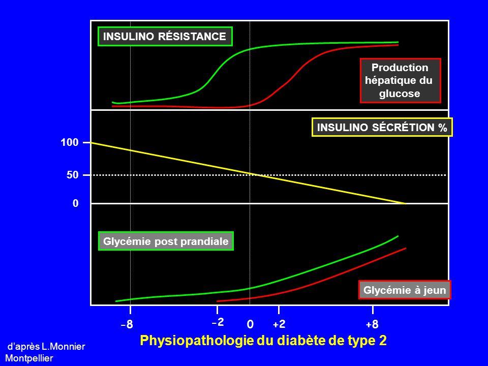 Les biguanides Action : - ralentit la libération glucose par le foie Type d action : Glycémie à jeun Risque : trouble digestif, vit B12 Efficacité : 1.5 % de diminution Hba1c Nom : Glucophage, Stagid, Glucinan ************* * Apparenté : /