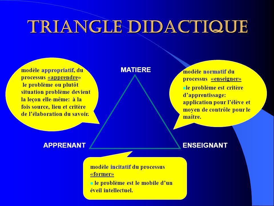 Triangle didactique MATIERE APPRENANTENSEIGNANT modèle normatif du processus «enseigner» le problème est critère dapprentissage: application pour lélè