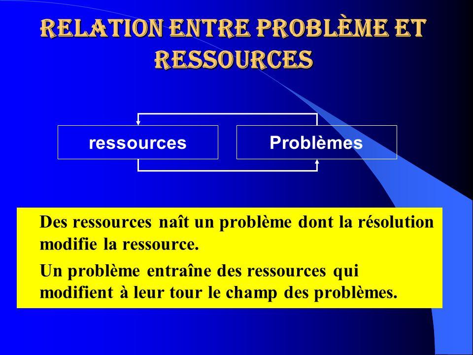 Relation entre problème et ressources Des ressources naît un problème dont la résolution modifie la ressource. Un problème entraîne des ressources qui