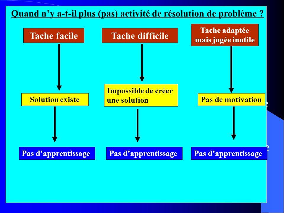 Caractéristiques dune situation-problème 12345671234567 le problème doit être inclu: -Dans la zone proximale dapprentissage telle que la définie VIGOT