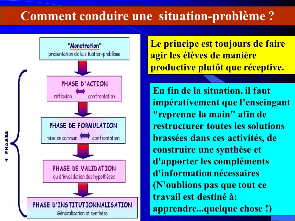 Comment conduire une situation-problème ? Le principe est toujours de faire agir les élèves de manière productive plutôt que réceptive. En fin de la s