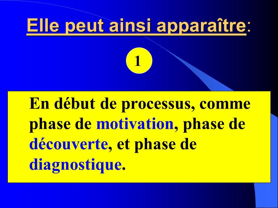 En début de processus, comme phase de motivation, phase de découverte, et phase de diagnostique. 1