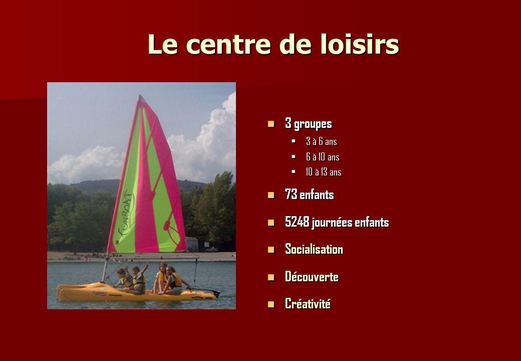Le centre de loisirs 3 groupes 3 groupes 3 à 6 ans 6 à 10 ans 10 à 13 ans 73 enfants 73 enfants 5248 journées enfants 5248 journées enfants Socialisat