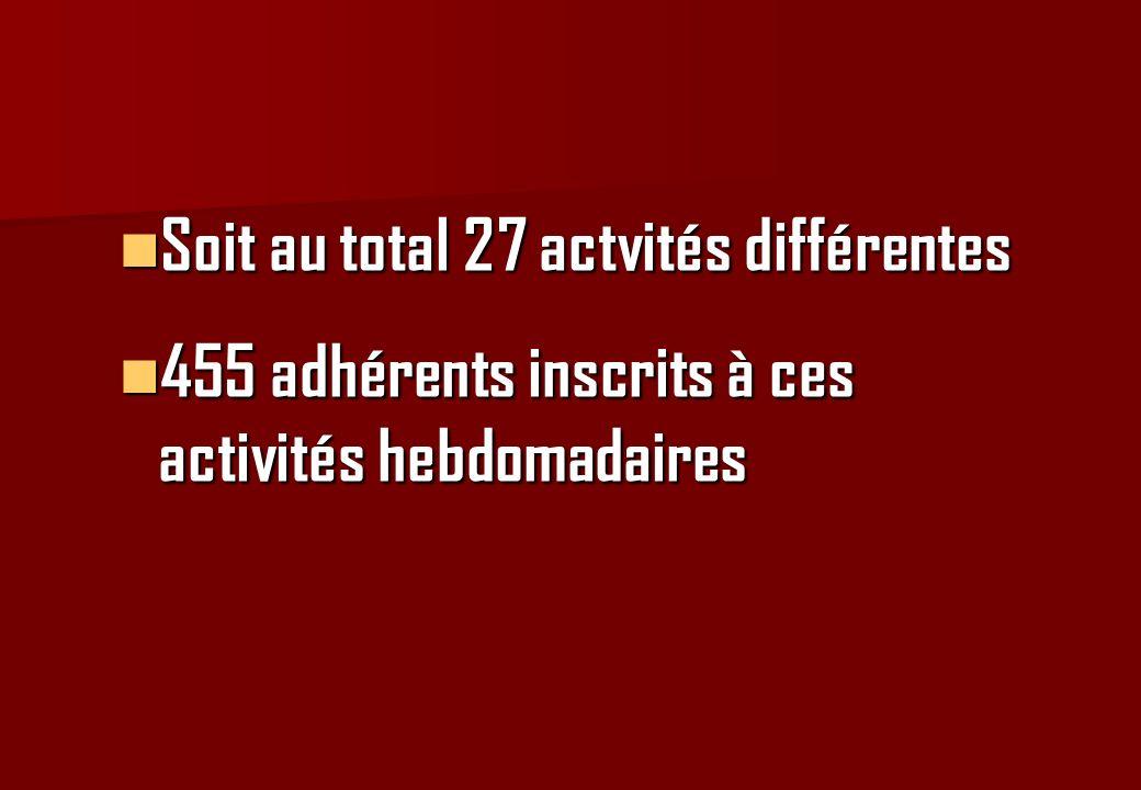 Soit au total 27 actvités différentes Soit au total 27 actvités différentes 455 adhérents inscrits à ces activités hebdomadaires 455 adhérents inscrit
