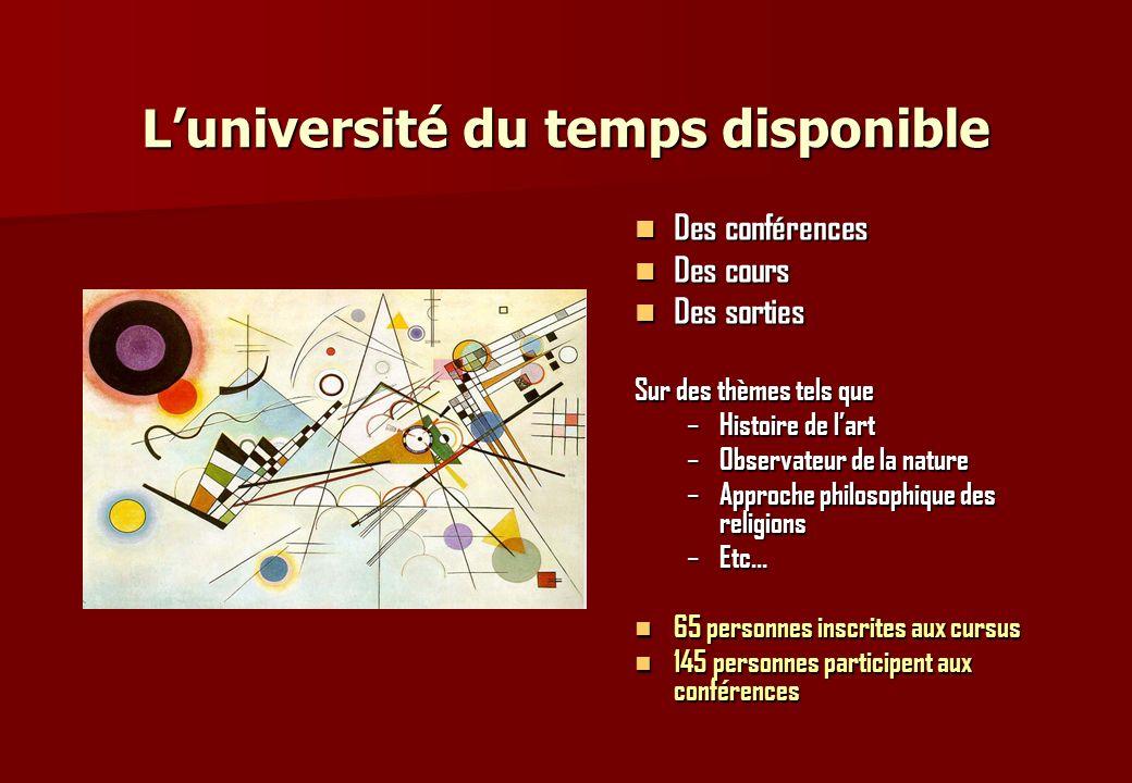 Luniversité du temps disponible Des conférences Des conférences Des cours Des cours Des sorties Des sorties Sur des thèmes tels que – Histoire de lart