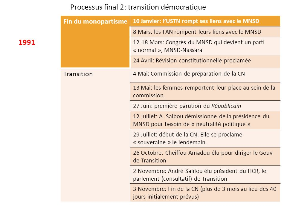 Processus final 2: transition démocratique 1991 Fin du monopartisme 10 Janvier: lUSTN rompt ses liens avec le MNSD 8 Mars: les FAN rompent leurs liens