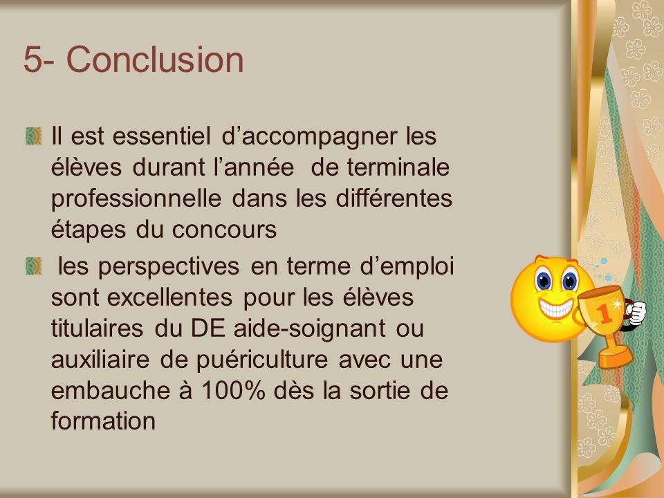5- Conclusion Il est essentiel daccompagner les élèves durant lannée de terminale professionnelle dans les différentes étapes du concours les perspect