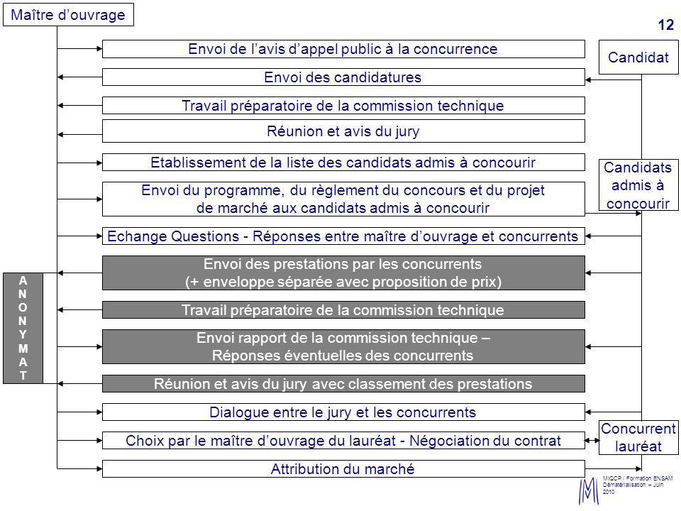 MIQCP / Formation ENSAM Dématérialisation – Juin 2010 12 Travail préparatoire de la commission technique Réunion et avis du jury Etablissement de la l