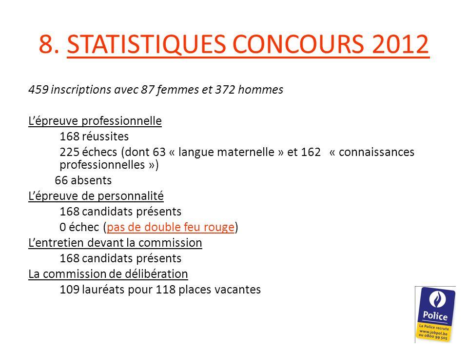 8. STATISTIQUES CONCOURS 2012 459 inscriptions avec 87 femmes et 372 hommes Lépreuve professionnelle 168 réussites 225 échecs (dont 63 « langue matern