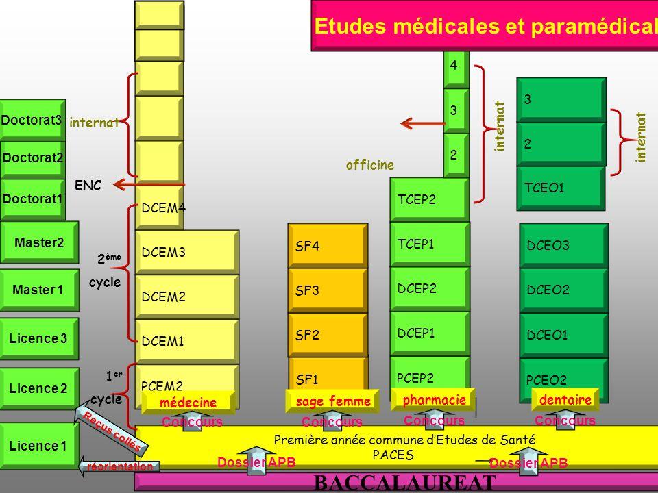 TCEP2 Etudes médicales PCEM2 DCEM1 DCEM2 DCEM3 DCEM4 Première année commune dEtudes de Santé PACES SF1 SF2 SF3 SF4 PCEP2 DCEP1 DCEP2 TCEP1 PCEO2 DCEO1 DCEO2 DCEO3 TCEO1 1 er cycle 2 ème cycle ENC internat 2 3 4 officine internat 2 3 dentaire BACCALAUREAT Etudes médicales et paramédicales Concours Dossier APB pharmacie Concours sage femme Concours Dossier APB Licence 1 Licence 2 Licence 3 Master 1 Master2 médecine Concours réorientation Reçus collés Doctorat1 Doctorat2 Doctorat3