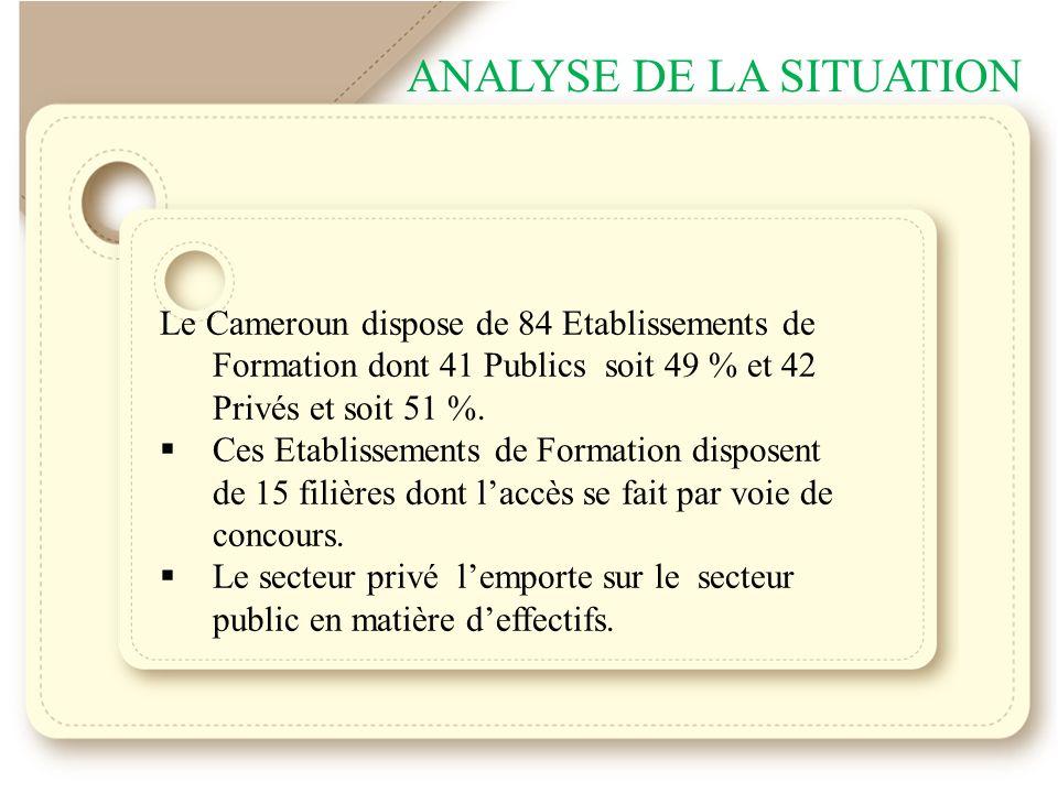 ANALYSE DE LA SITUATION Le Cameroun dispose de 84 Etablissements de Formation dont 41 Publics soit 49 % et 42 Privés et soit 51 %.