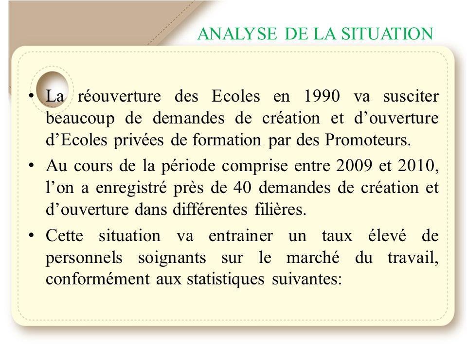 ANALYSE DE LA SITUATION La réouverture des Ecoles en 1990 va susciter beaucoup de demandes de création et douverture dEcoles privées de formation par des Promoteurs.