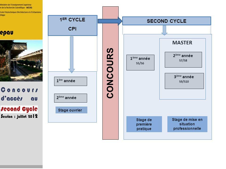 CONCOURS Stage ouvrier Stage de première pratique Stage de mise en situation professionnelle 1 ère année 2 ème année 1 ER CYCLE CPI 1 ème année S5/S6