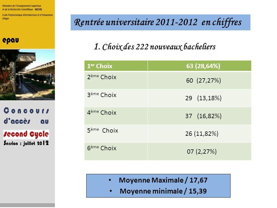 1. Choix des 222 nouveaux bacheliers 1 er Choix 63 (28,64%) 2 ème Choix 60 (27,27%) 3 ème Choix 29 (13,18%) 4 ème Choix 37 (16,82%) 5 ème Choix 26 (11