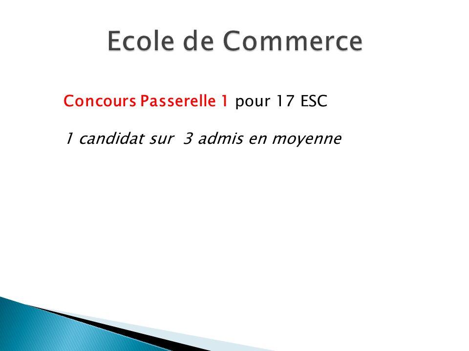 Concours Passerelle 1 pour 17 ESC 1 candidat sur 3 admis en moyenne
