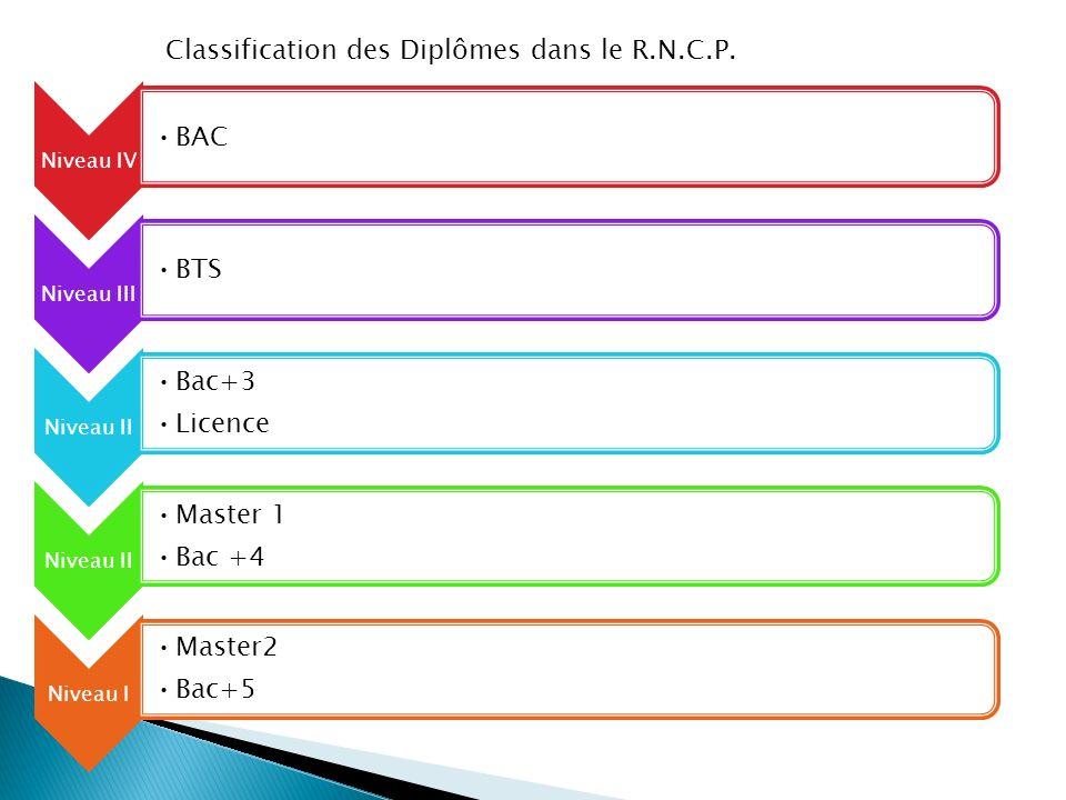 Niveau IV BAC Niveau III BTS Niveau II Bac+3 Licence Niveau II Master 1 Bac +4 Niveau I Master2 Bac+5 Classification des Diplômes dans le R.N.C.P.