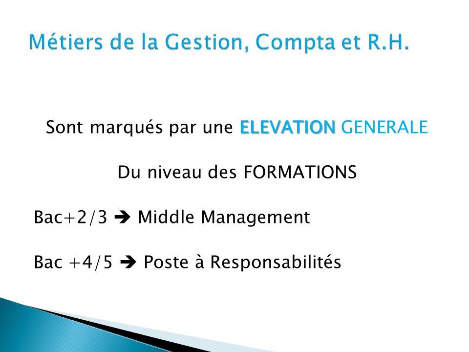 ELEVATION Sont marqués par une ELEVATION GENERALE Du niveau des FORMATIONS Bac+2/3 Middle Management Bac +4/5 Poste à Responsabilités