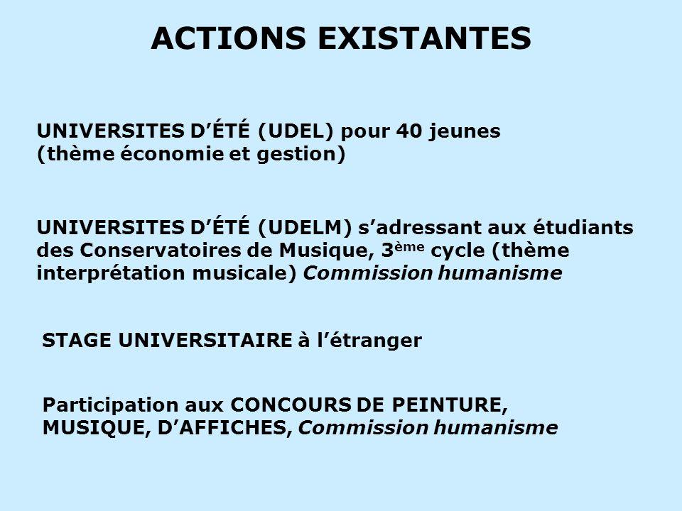 ACTIONS EXISTANTES UNIVERSITES DÉTÉ (UDEL) pour 40 jeunes (thème économie et gestion) UNIVERSITES DÉTÉ (UDELM) sadressant aux étudiants des Conservato