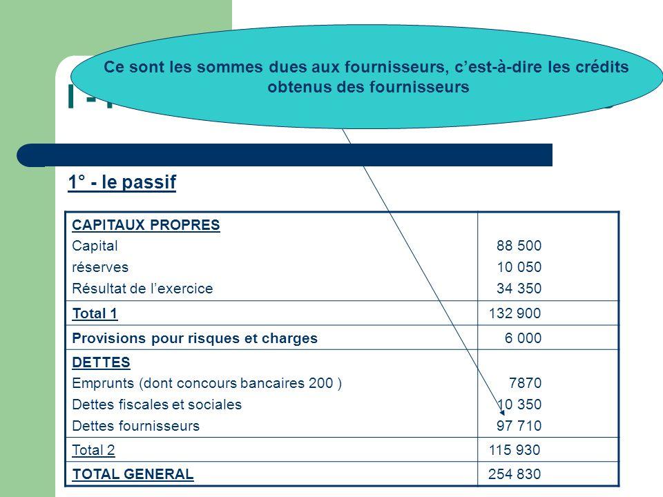 I - Présentation du bilan comptable 1° - le passif CAPITAUX PROPRES Capital réserves Résultat de lexercice 88 500 10 050 34 350 Total 1 132 900 Provis