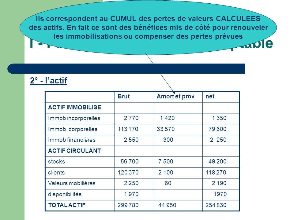I - Présentation du bilan comptable 2° - lactif BrutAmort et provnet ACTIF IMMOBILISE Immob incorporelles 2 770 1 420 1 350 Immob corporelles113 17033