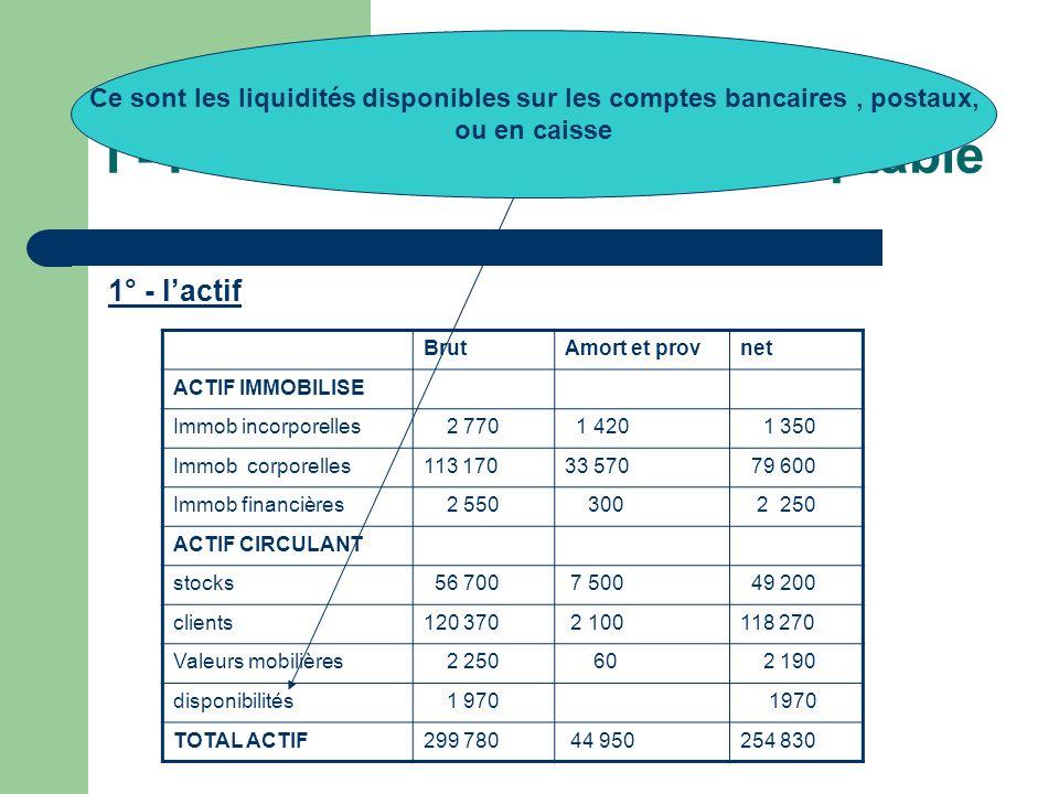 I - Présentation du bilan comptable 1° - lactif BrutAmort et provnet ACTIF IMMOBILISE Immob incorporelles 2 770 1 420 1 350 Immob corporelles113 17033
