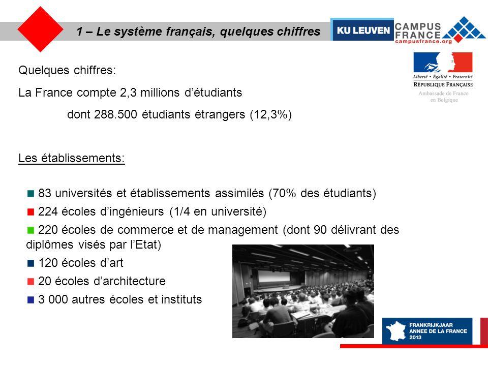 1 – Le système français, lorganisation générale