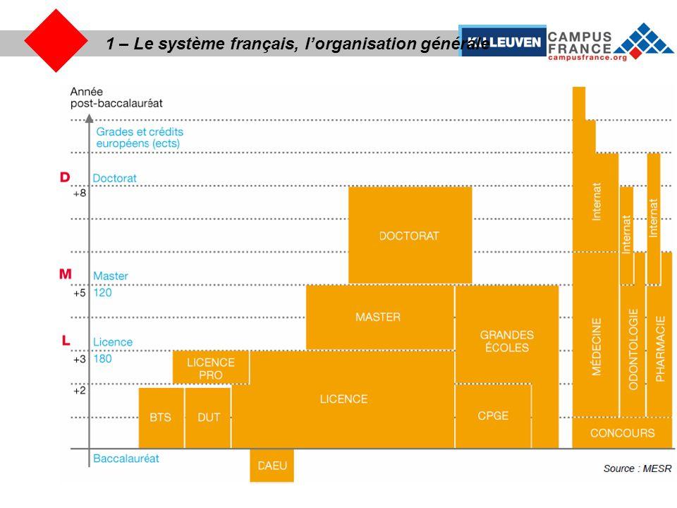 1 – Le système français, le système universitaire Dune manière générale, pas de différence avec la Belgique: Bologne.