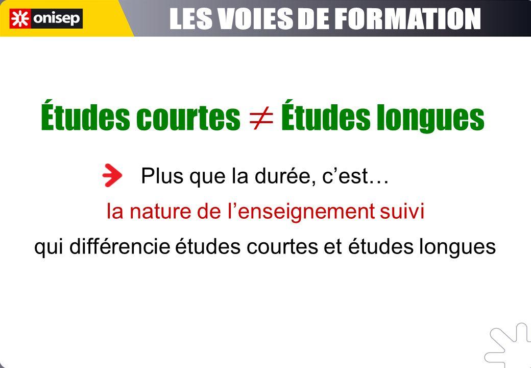 Plus que la durée, cest… la nature de lenseignement suivi qui différencie études courtes et études longues Études courtes Études longues