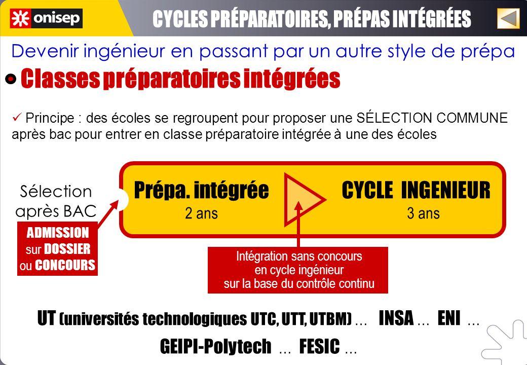 Prépa. intégrée CYCLE INGENIEUR 2 ans 3 ans UT (universités technologiques UTC, UTT, UTBM) … INSA … ENI … GEIPI-Polytech … FESIC … Sélection après BAC
