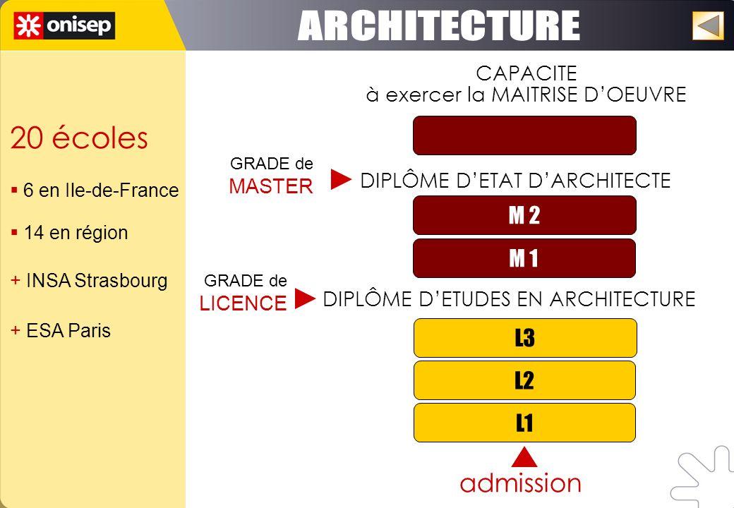 L1 L2 L3 M 1 M 2 admission DIPLÔME DETUDES EN ARCHITECTURE DIPLÔME DETAT DARCHITECTE CAPACITE à exercer la MAITRISE DOEUVRE GRADE de LICENCE GRADE de