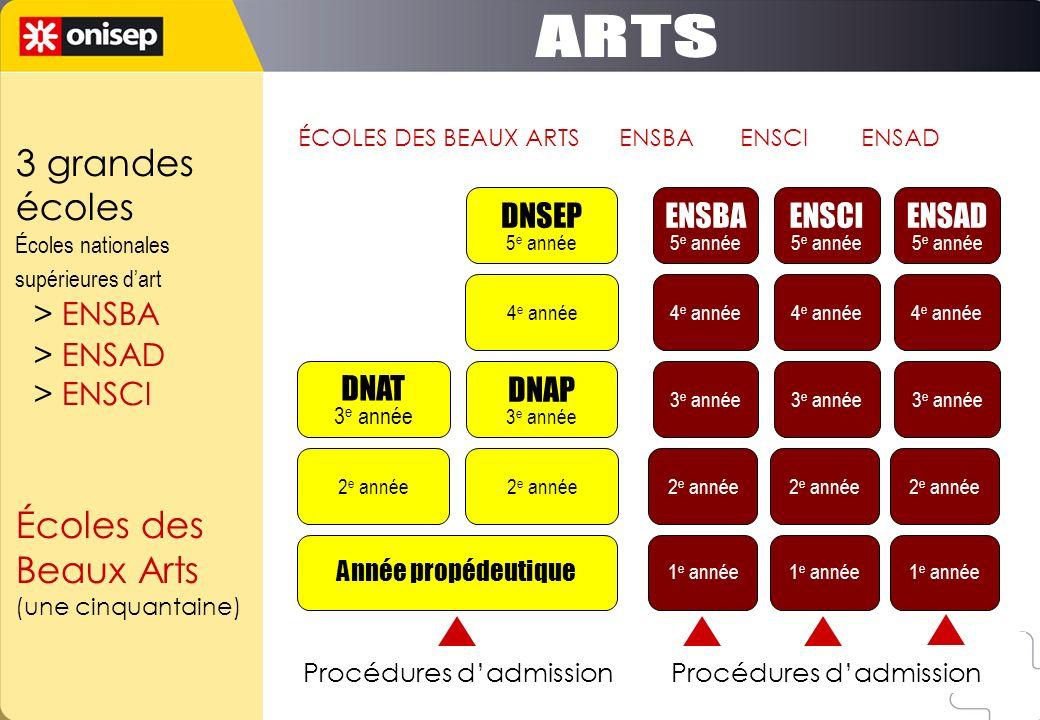 Année propédeutique 2 e année DNAT 3 e année 2 e année DNAP 3 e année 4 e année DNSEP 5 e année 1 e année 2 e année 3 e année 4 e année ENSBA 5 e anné