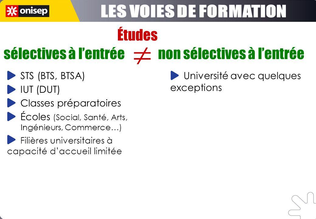 Études sélectives à lentrée non sélectives à lentrée STS (BTS, BTSA) IUT (DUT) Classes préparatoires Écoles (Social, Santé, Arts, Ingénieurs, Commerce
