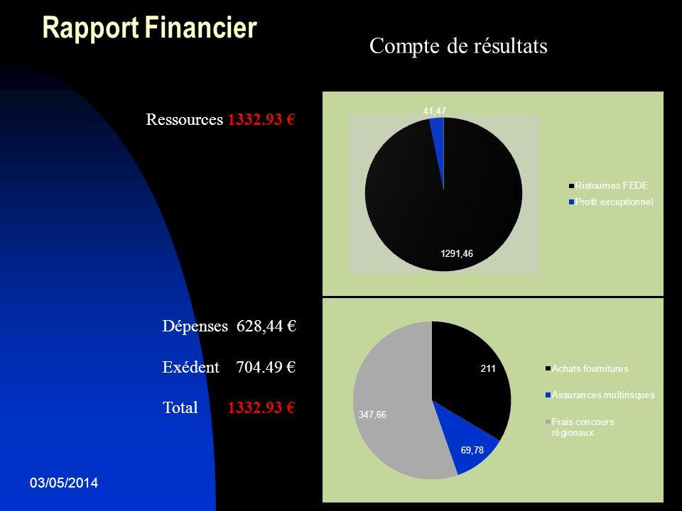 03/05/20144 Rapport Financier Compte de résultats Ressources 1332.93 Dépenses 628,44 Exédent 704.49 Total 1332.93