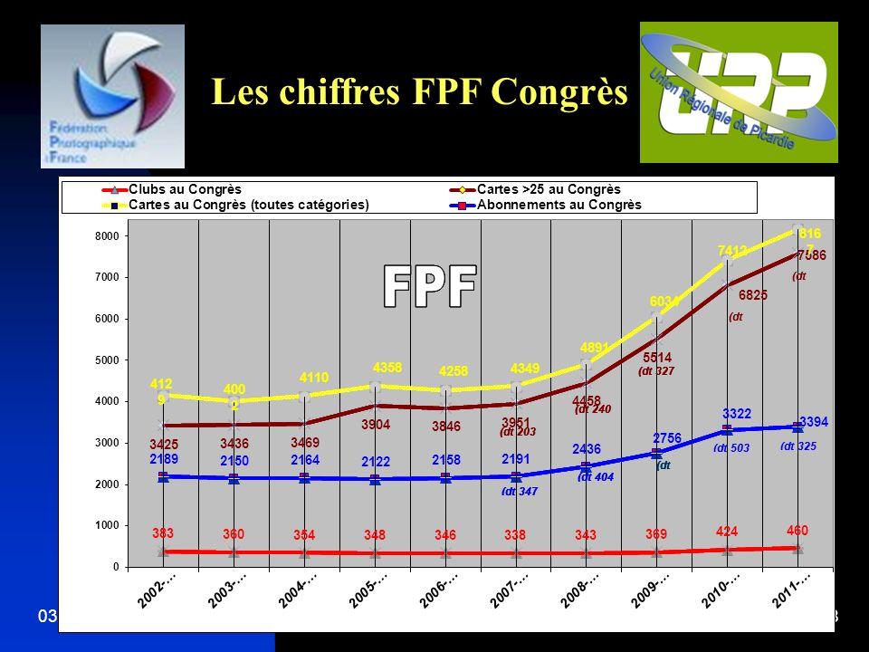 03/05/20148 Les chiffres FPF Congrès