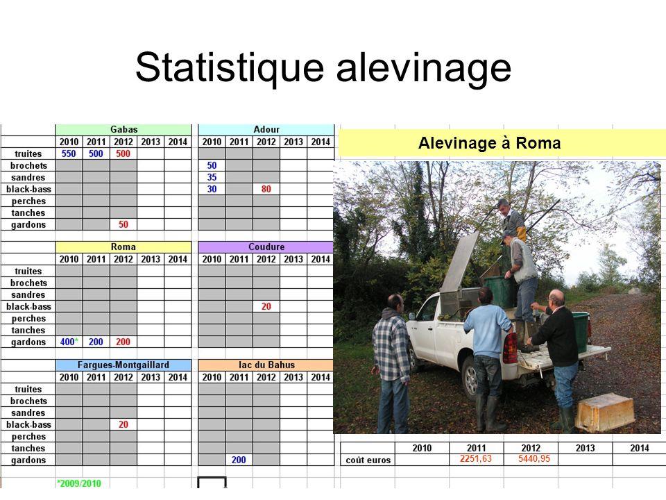 Statistique alevinage Alevinage à Roma 5440,952251,63