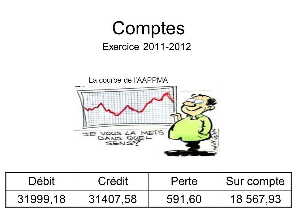 Comptes Exercice 2011-2012 DébitCréditPerteSur compte 31999,1831407,58591,6018 567,93 La courbe de lAAPPMA
