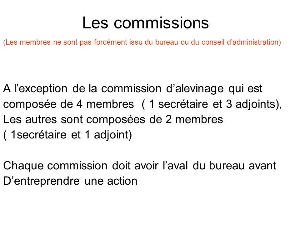 Les commissions (Les membres ne sont pas forcément issu du bureau ou du conseil dadministration) A lexception de la commission dalevinage qui est comp
