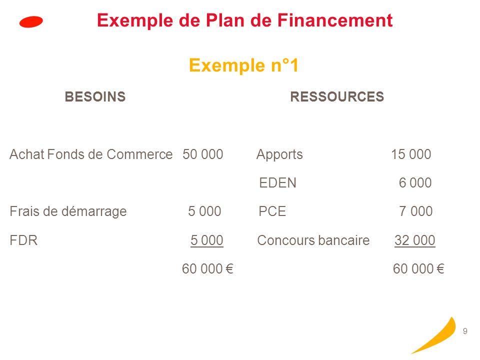 9 Exemple de Plan de Financement Exemple n°1 BESOINS RESSOURCES Achat Fonds de Commerce 50 000 Apports 15 000 EDEN 6 000 Frais de démarrage 5 000 PCE