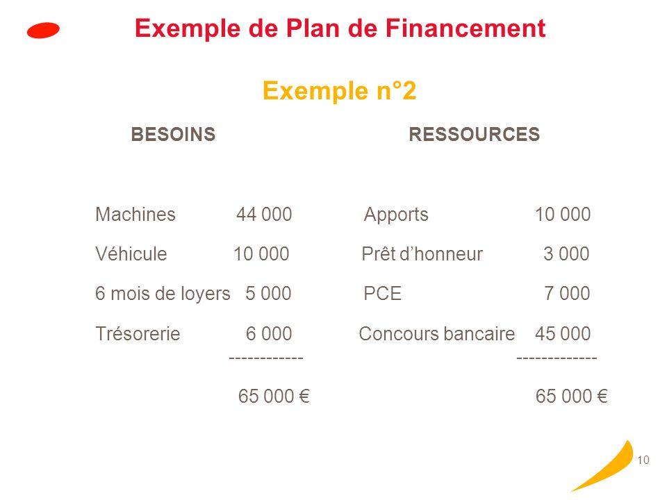 10 Exemple de Plan de Financement Exemple n°2 BESOINSRESSOURCES Machines 44 000 Apports 10 000 Véhicule 10 000 Prêt dhonneur 3 000 6 mois de loyers 5