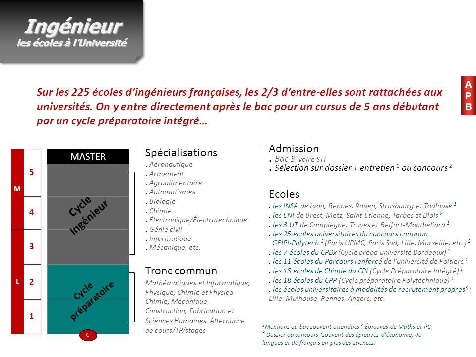 Sur les 225 écoles dingénieurs françaises, les 2/3 dentre-elles sont rattachées aux universités. On y entre directement après le bac pour un cursus de
