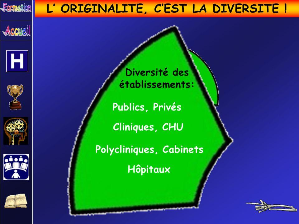 L ORIGINALITE, CEST LA DIVERSITE ! Diversité des établissements: Publics, Privés Cliniques, CHU Polycliniques, Cabinets Hôpitaux