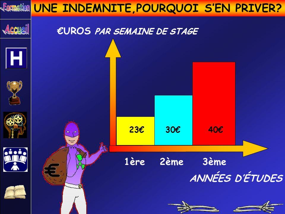 233040 UROS PAR SEMAINE DE STAGE ANNÉES DÉTUDES 1ère2ème3ème UNE INDEMNITE,POURQUOI SEN PRIVER?