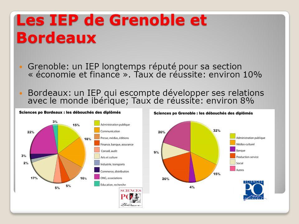 Les IEP de Grenoble et Bordeaux Grenoble: un IEP longtemps réputé pour sa section « économie et finance ». Taux de réussite: environ 10% Bordeaux: un