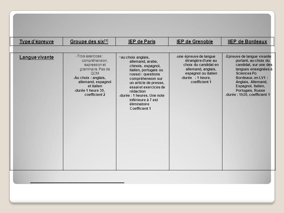 Langue vivante -Trois exercices : compréhension, expression et grammaire. Pas de QCM -Au choix : anglais, allemand, espagnol et italien -durée 1 heure